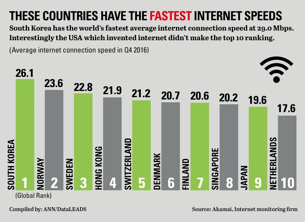 Internet speed chart with fastest speeds in the world.